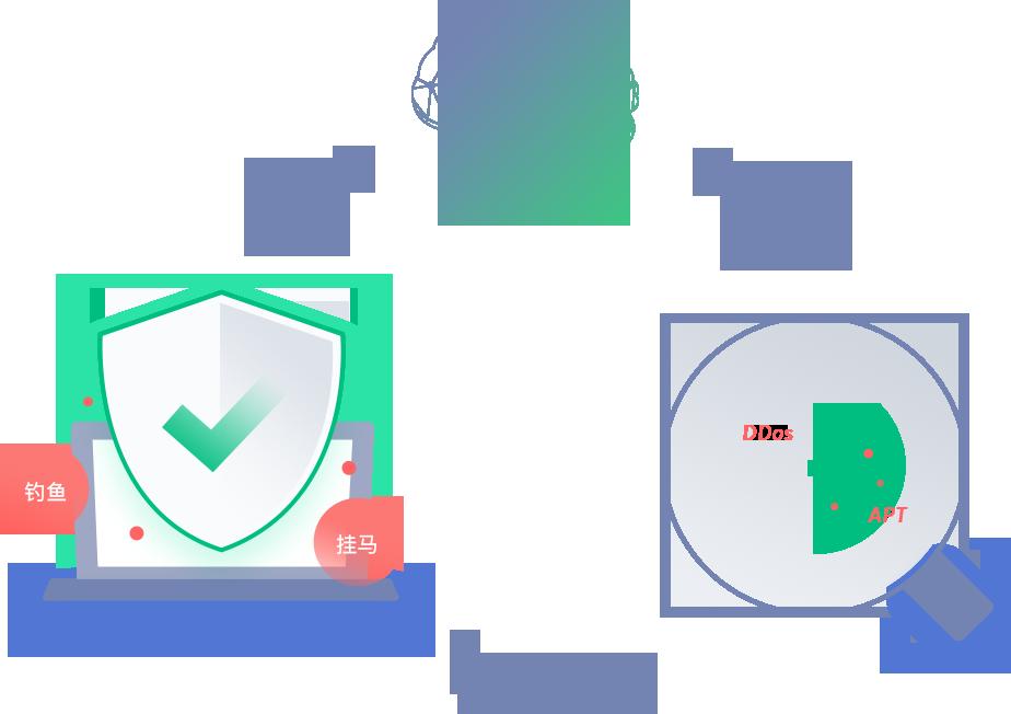 企业内网安全检测和处置能力