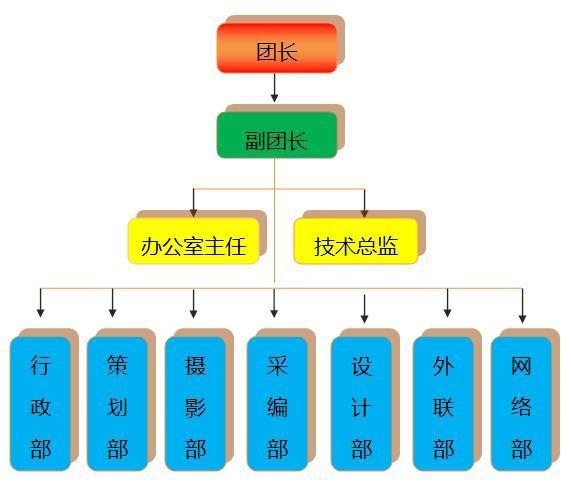 3)采編部(4)攝影部(5)策劃部(6)設計部(7)外聯部(8)網絡部 組織結構圖