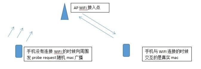 WIFI无线网络信息技术
