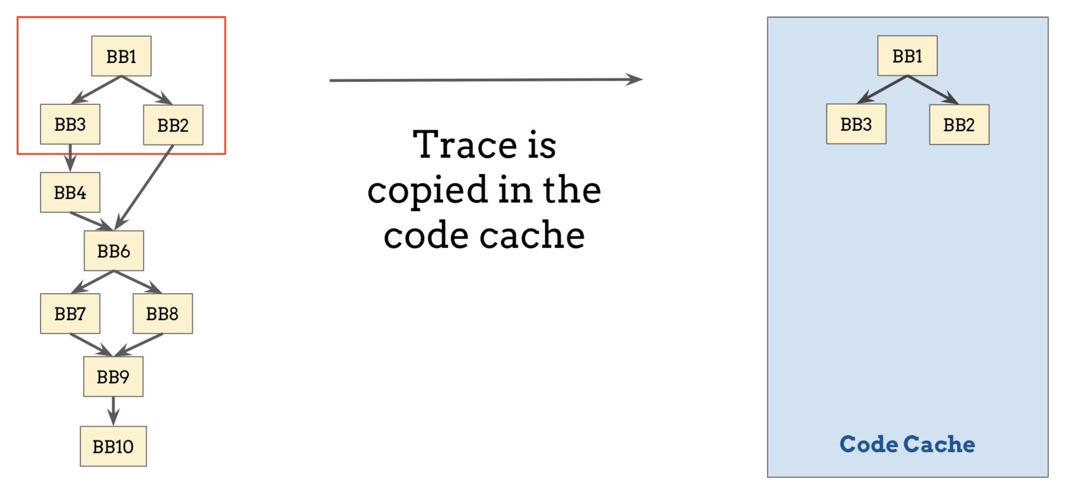 codecache