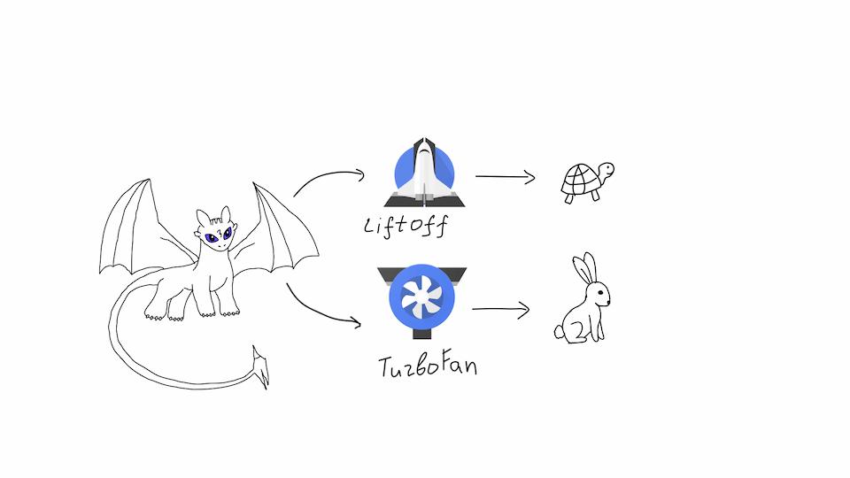 How V8 works (Wasm)