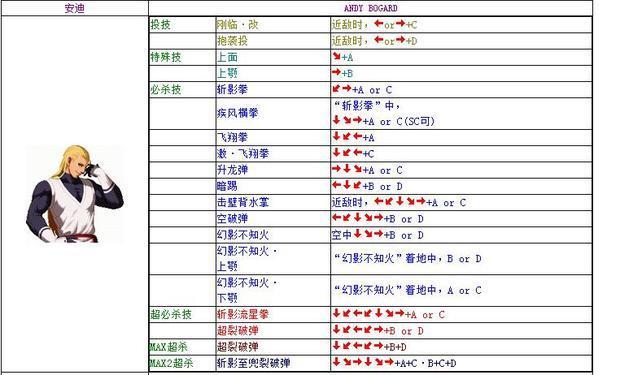 拳皇1.8绝招表_拳皇出招表p和—是什么意思
