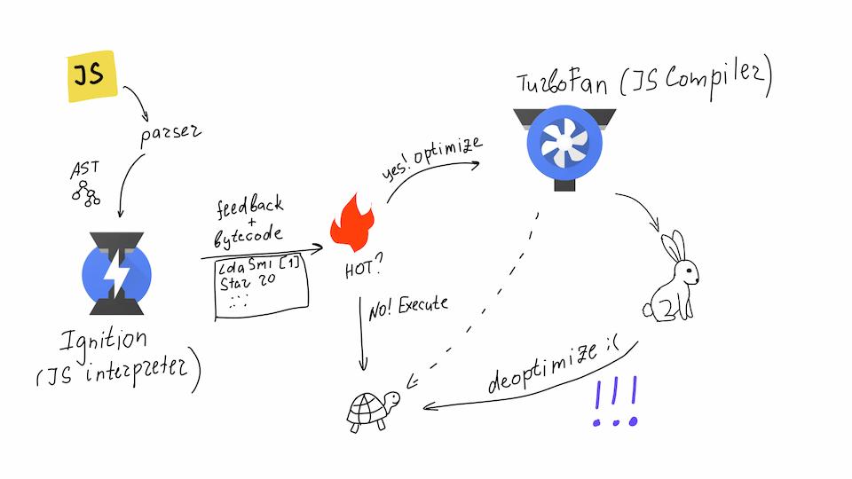 How V8 works (JS)