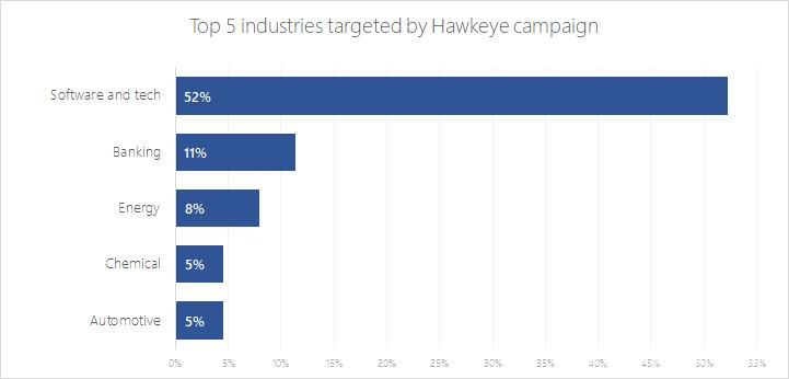 图1.2018年4月Hawkeye活动瞄准的行业