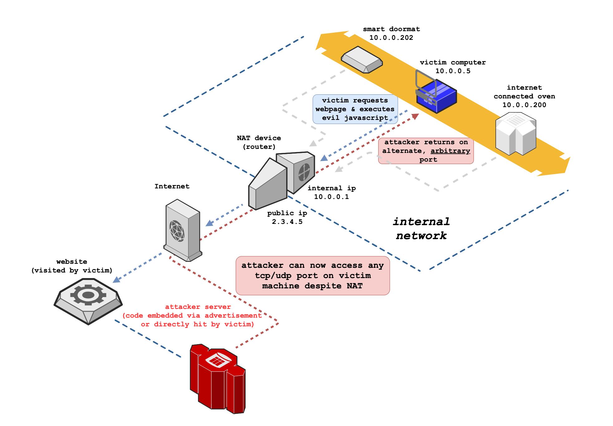【转载】NAT Slipstreaming攻击使防火墙形同虚设