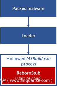 图14:在内存中解压恶意软件使用的process hollowing